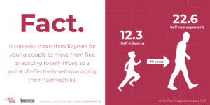 Image depicting the gap in self-management acquisition of young people living with haemophilia.